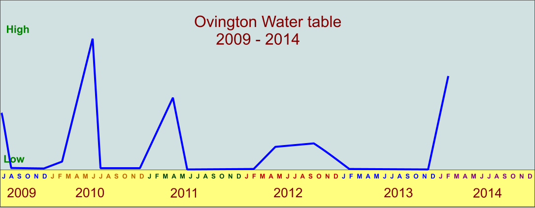 Ovington Water table